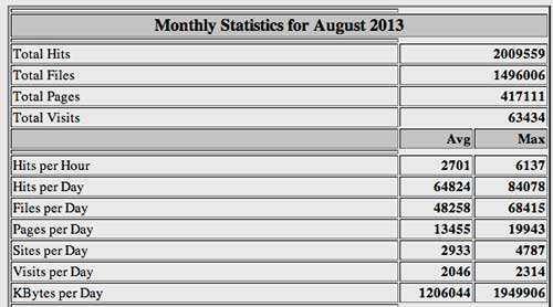 Fethard.com Visitor Stats for August 2013