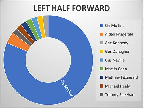 Left Half Forward - Cly Mullins