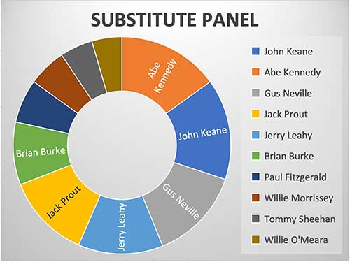 Substitute Panel – John Keane, Abe Kennedy, Gus Neville, Jack Prout, Jerry Leahy, Brian Burke, Paul Fitzgerald, Willie Morrissey, Tommy Sheehan and Willie O'Meara.