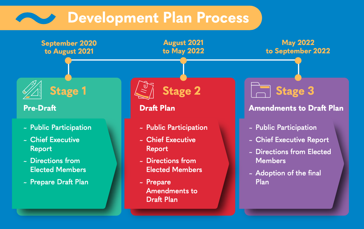Development Plan Process