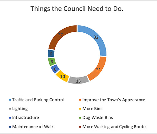 Things Tipperary County Council need to do?